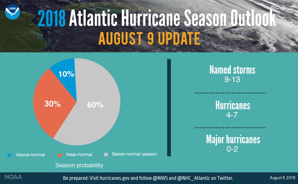 news update how the 2018 hurricane season defied the forecast